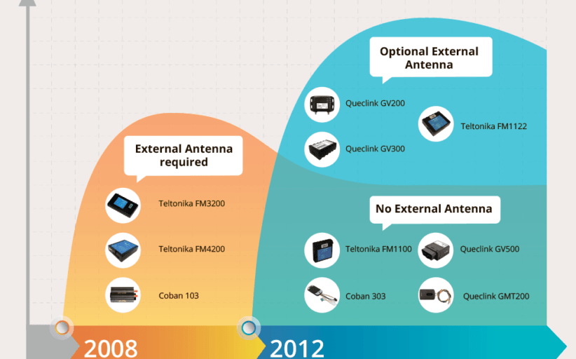 A farewell to external antennas for GPS trackers