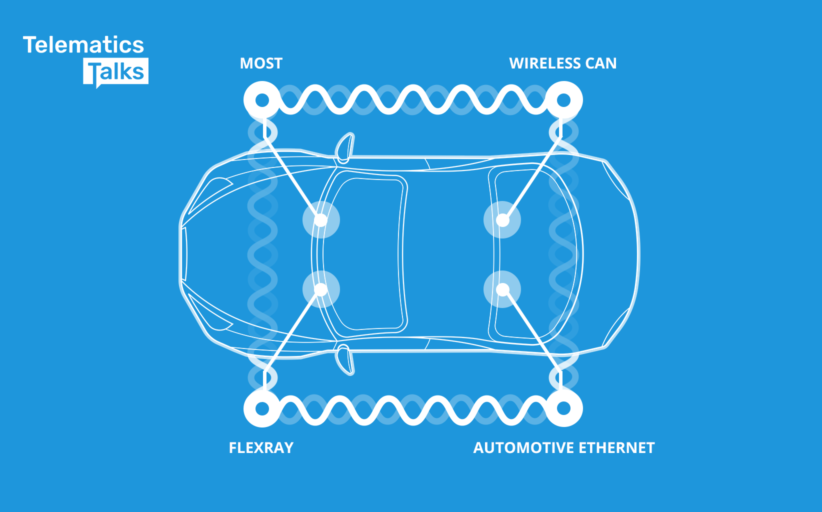 MOST, Wireless CAN, FlexRay and Automotive Ethernet