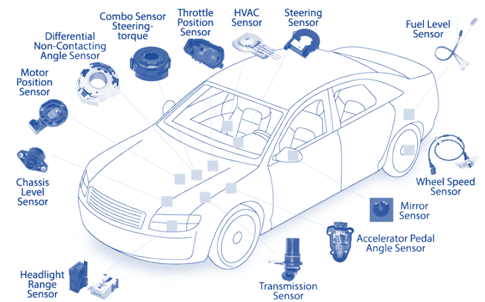Advanced sensors in asset monitoring