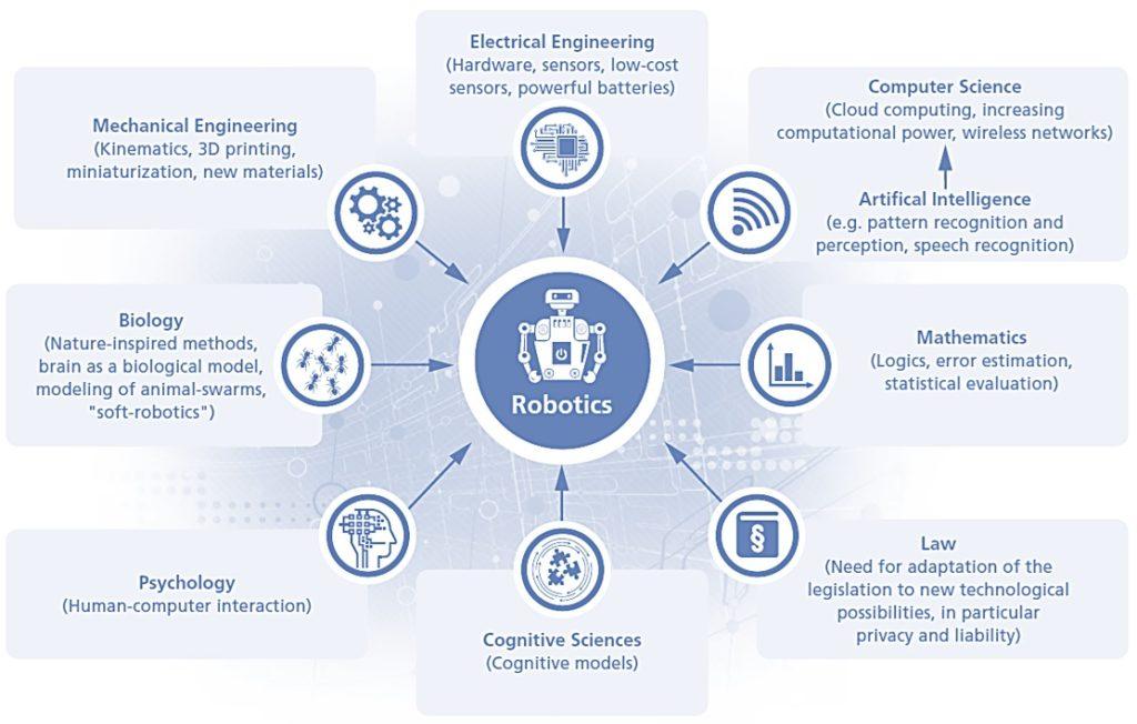 Mobile robotics in telematics