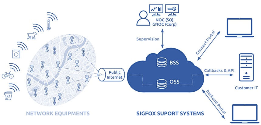 LoRa and Sigfox: overview and perspectives