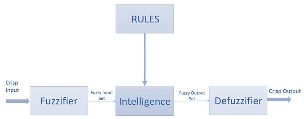 Fuzzy logic for advanced transportation