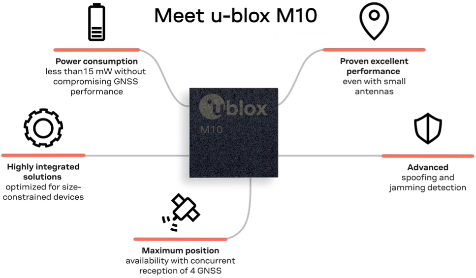 M10 receiver by U-Blox for high-performance asset tracking