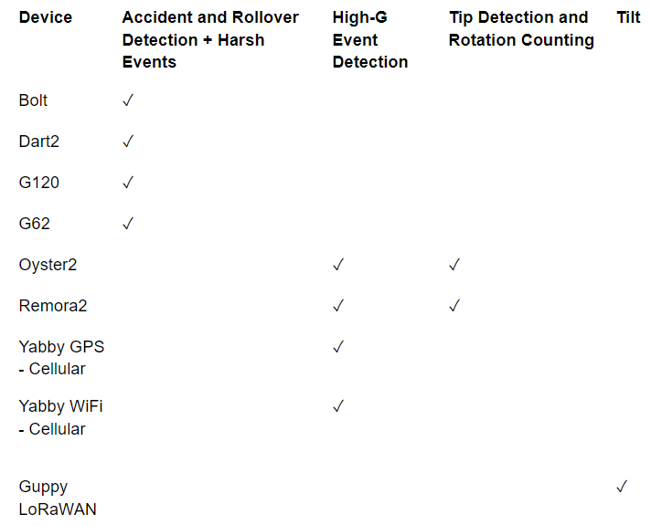 Accelerometer event detection and use cases by Digital Matter